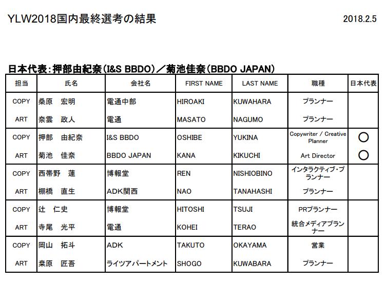 公益社団法人 全日本広告連盟発表のプレスリリースより